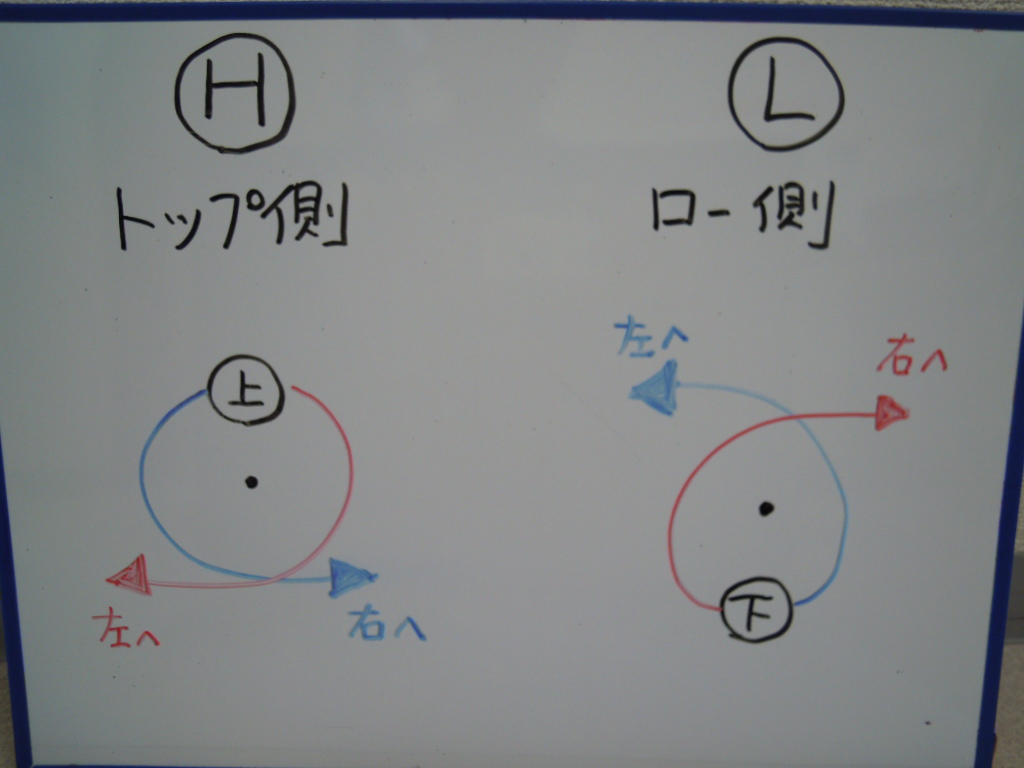 ボルトの回転とプーリーの移動方向