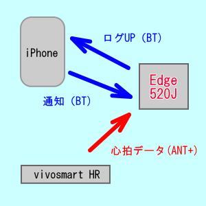 520Jならスマホの着信などを画面で知らせてくれます。