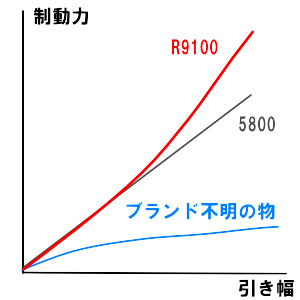 Dura-Ace R9100 ブレーキ制動力比較 イメージ