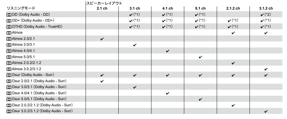 ONKYO HT-S3910 リスニングモード